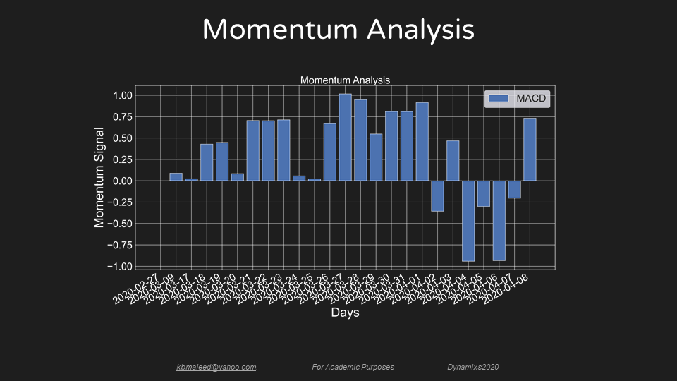 Momentum Analysis April9